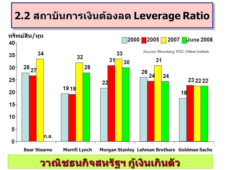 2.2 สถาบันการเงินต้องลด Leverage Ratio วาณิชธนกิจสหรัฐฯ กู้เงินเกินตัว