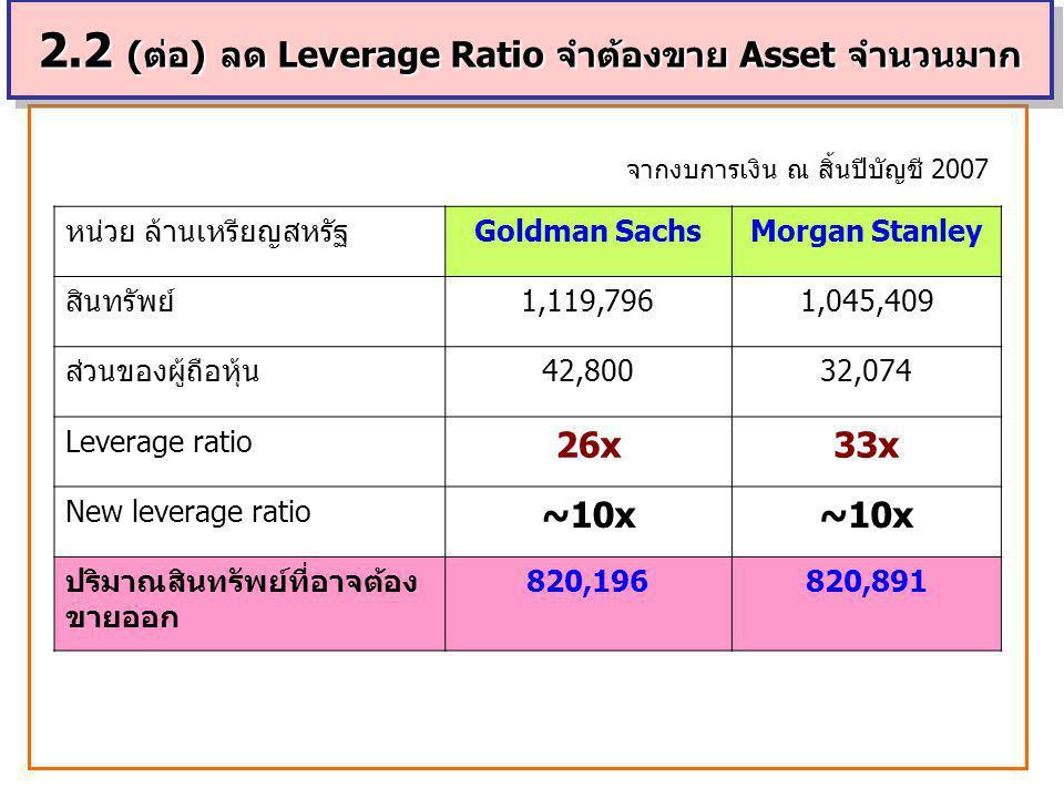 2.2 (ต่อ) ลด Leverage Ratio จำต้องขาย Asset จำนวนมาก