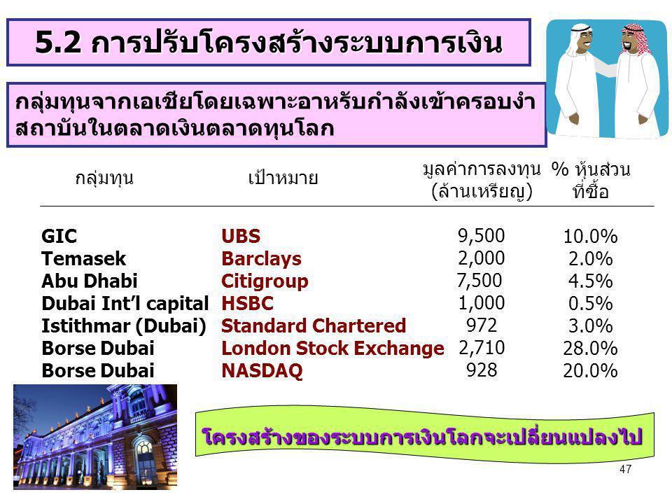 5.2 การปรับโครงสร้างระบบการเงิน