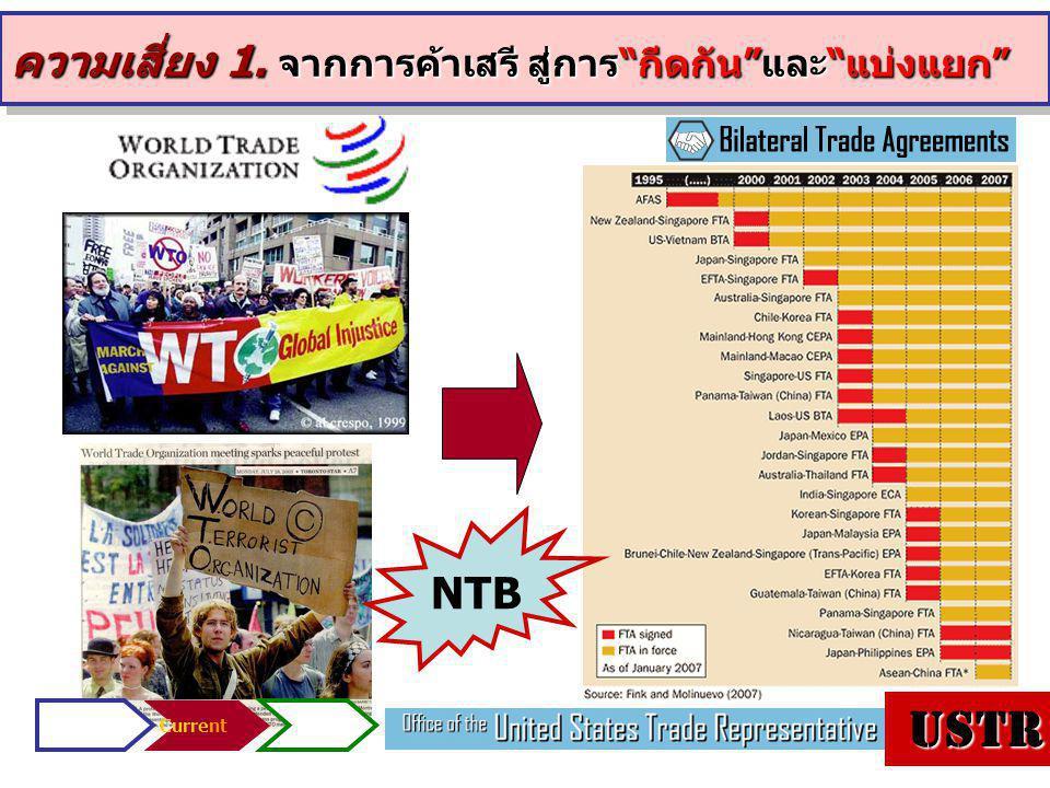 USTR ความเสี่ยง 1. จากการค้าเสรี สู่การ กีดกัน และ แบ่งแยก NTB