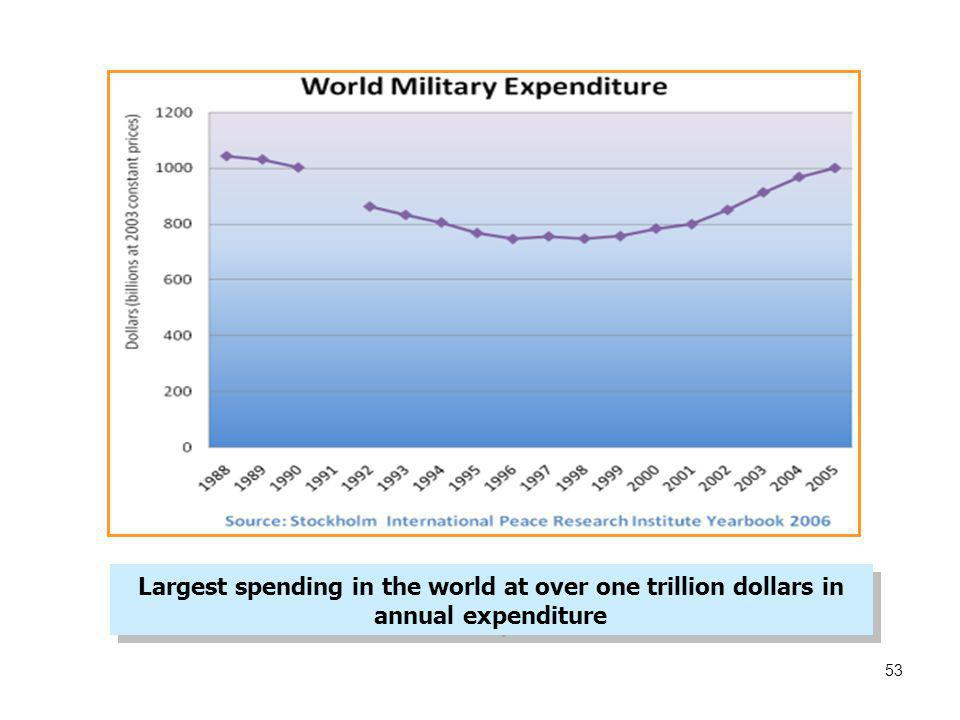 Largest spending in the world at over one trillion dollars in annual expenditure