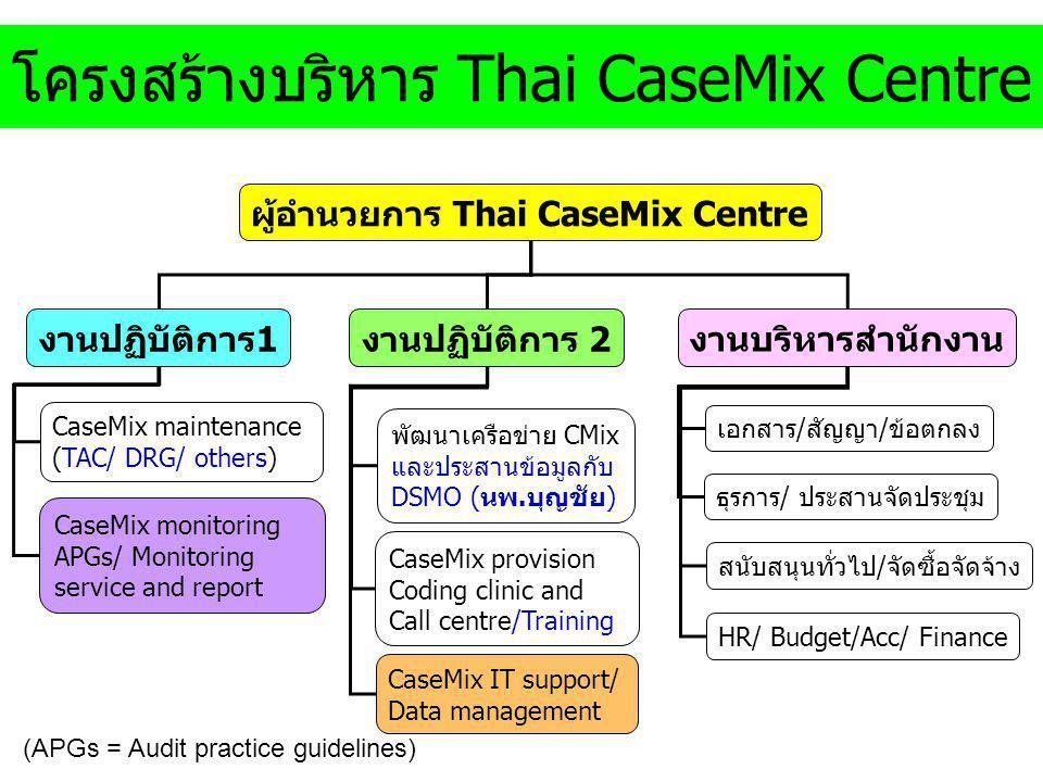 โครงสร้างบริหาร Thai CaseMix Centre