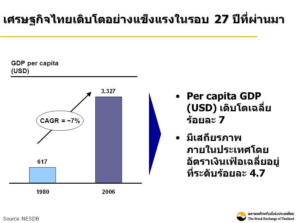 เศรษฐกิจไทยเติบโตอย่างแข็งแรงในรอบ 27 ปีที่ผ่านมา