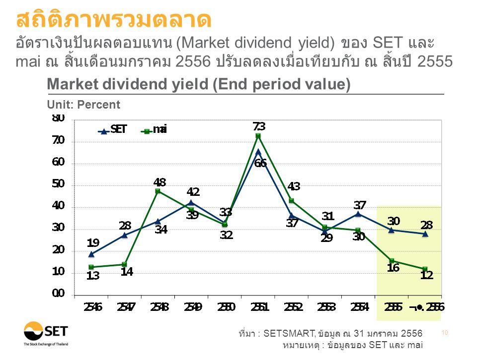 สถิติภาพรวมตลาด อัตราเงินปันผลตอบแทน (Market dividend yield) ของ SET และ mai ณ สิ้นเดือนมกราคม 2556 ปรับลดลงเมื่อเทียบกับ ณ สิ้นปี 2555.