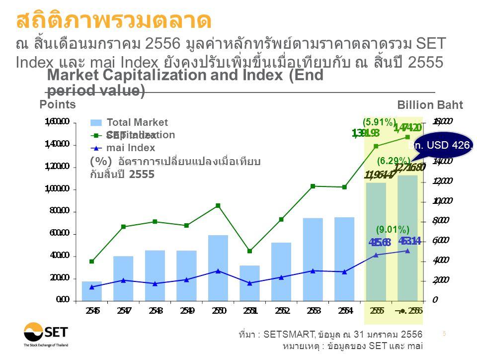 สถิติภาพรวมตลาด ณ สิ้นเดือนมกราคม 2556 มูลค่าหลักทรัพย์ตามราคาตลาดรวม SET Index และ mai Index ยังคงปรับเพิ่มขึ้นเมื่อเทียบกับ ณ สิ้นปี 2555.