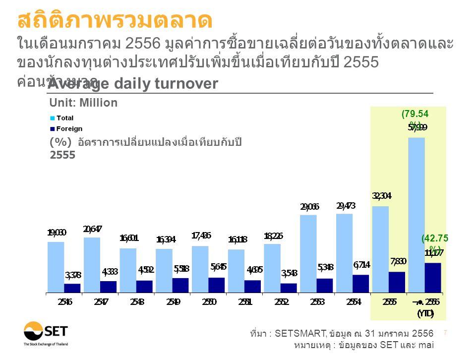 สถิติภาพรวมตลาด ในเดือนมกราคม 2556 มูลค่าการซื้อขายเฉลี่ยต่อวันของทั้งตลาดและของนักลงทุนต่างประเทศปรับเพิ่มขึ้นเมื่อเทียบกับปี 2555 ค่อนข้างมาก.