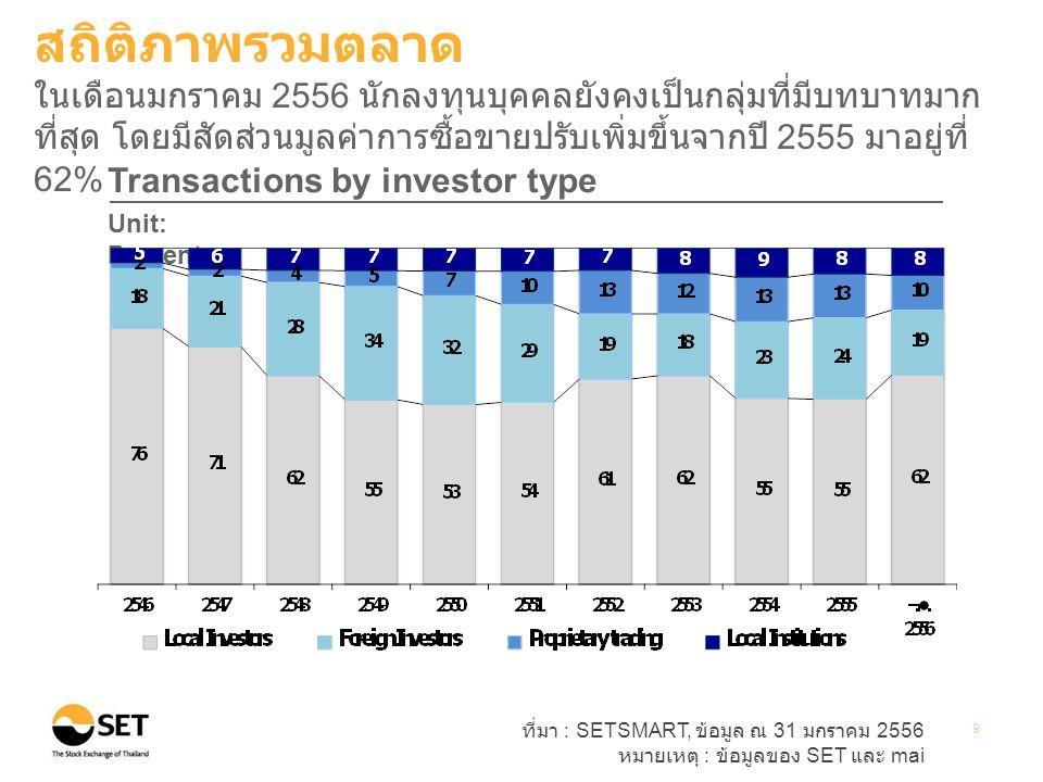 สถิติภาพรวมตลาด ในเดือนมกราคม 2556 นักลงทุนบุคคลยังคงเป็นกลุ่มที่มีบทบาทมากที่สุด โดยมีสัดส่วนมูลค่าการซื้อขายปรับเพิ่มขึ้นจากปี 2555 มาอยู่ที่ 62%