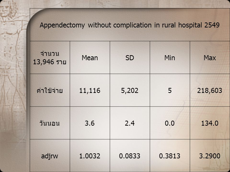 Appendectomy without complication in rural hospital 2549