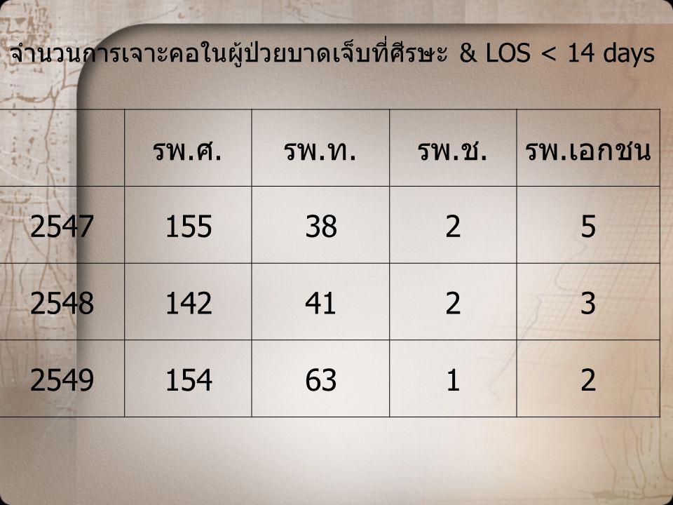 จำนวนการเจาะคอในผู้ป่วยบาดเจ็บที่ศีรษะ & LOS < 14 days