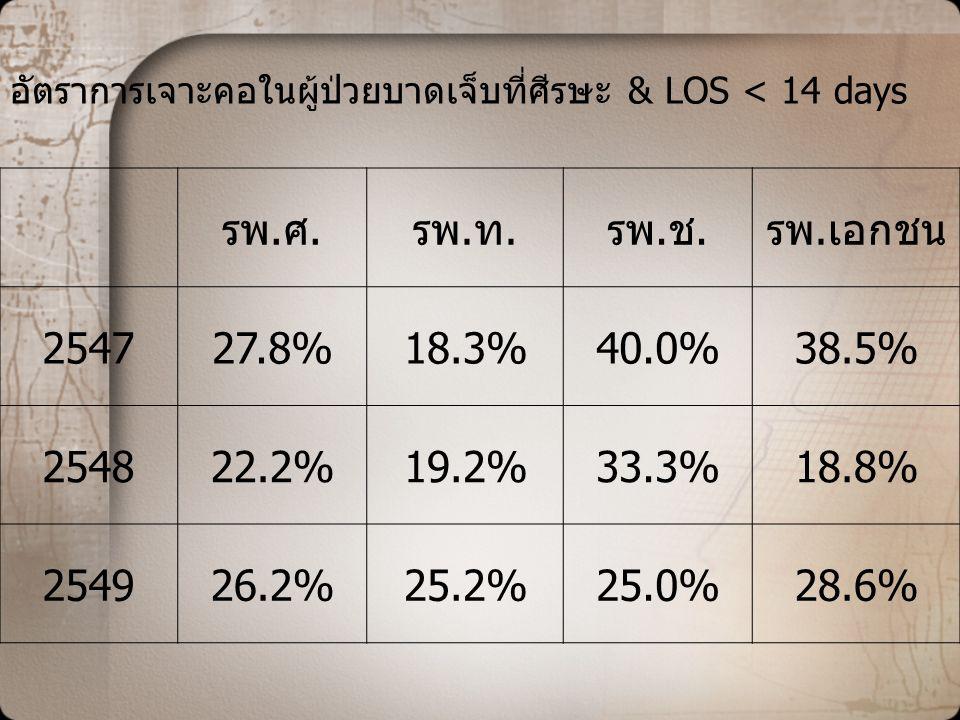 อัตราการเจาะคอในผู้ป่วยบาดเจ็บที่ศีรษะ & LOS < 14 days