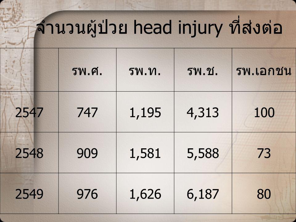 จำนวนผู้ป่วย head injury ที่ส่งต่อ
