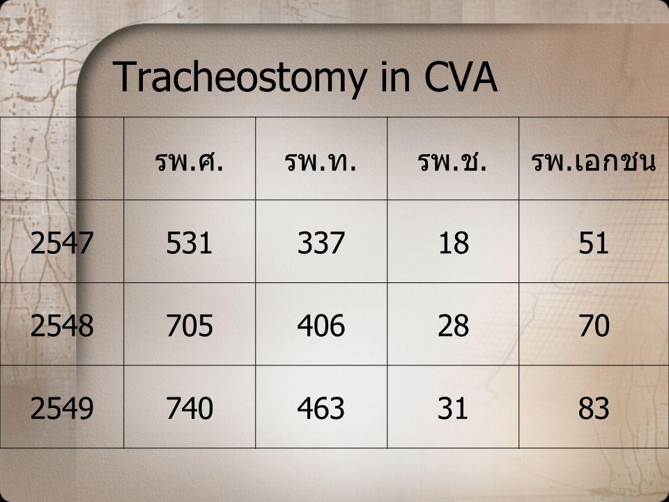Tracheostomy in CVA รพ.ศ. รพ.ท. รพ.ช. รพ.เอกชน 2547 531 337 18 51 2548