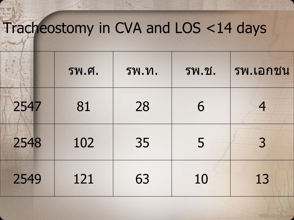 Tracheostomy in CVA and LOS <14 days