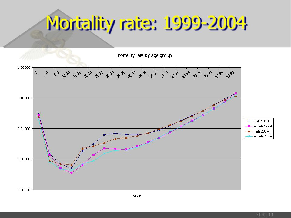 Mortality rate: 1999-2004