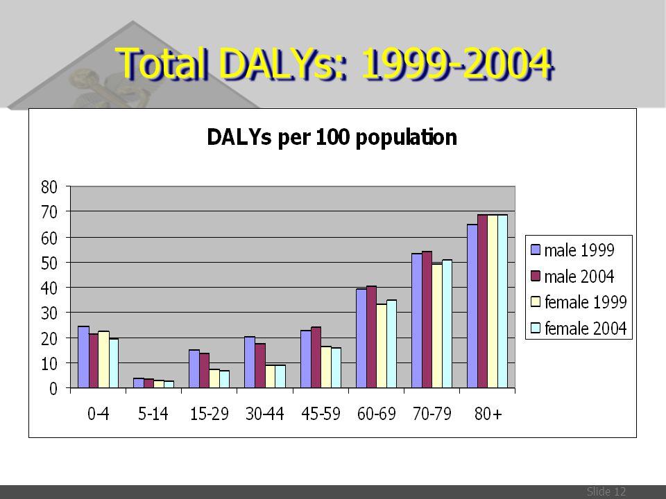 Total DALYs: 1999-2004
