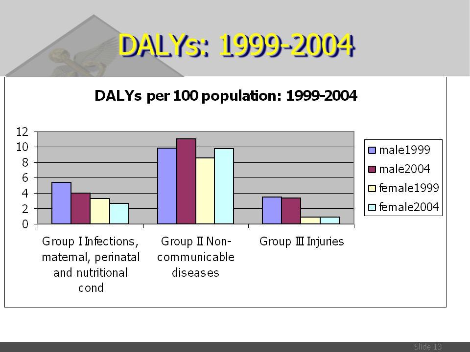 DALYs: 1999-2004