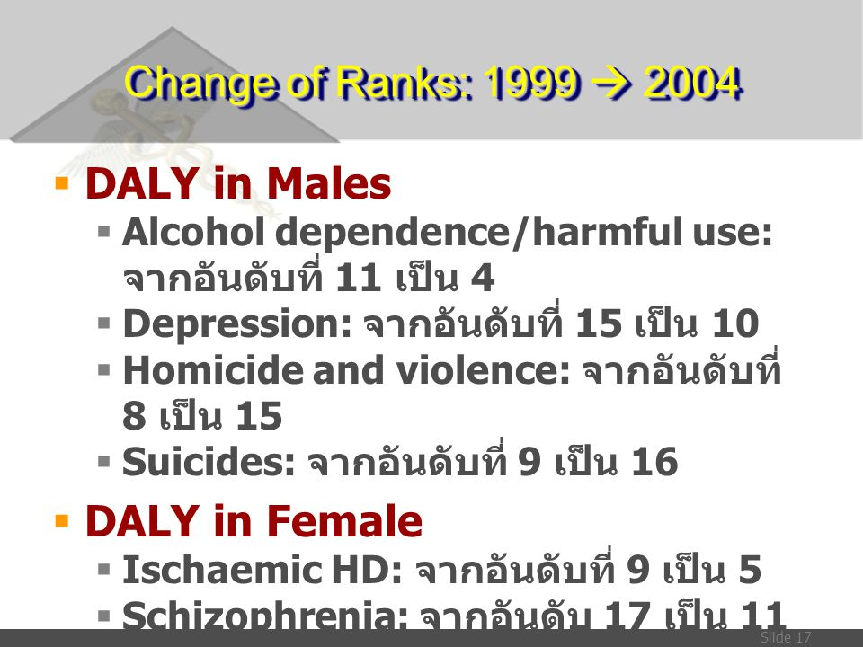 Change of Ranks: 1999  2004 DALY in Males DALY in Female