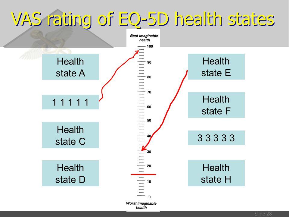 VAS rating of EQ-5D health states