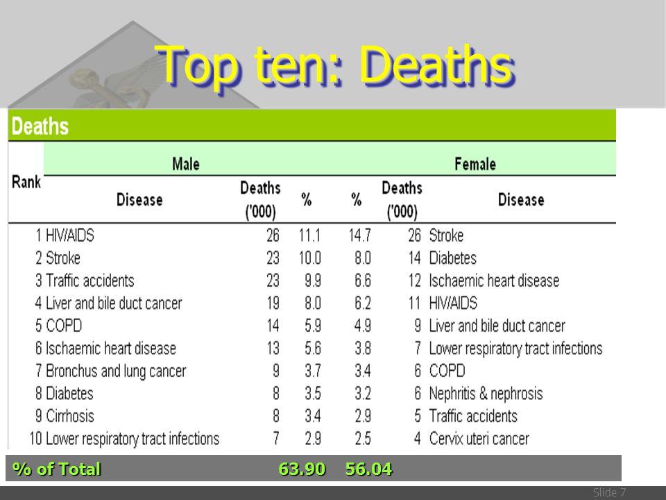 Top ten: Deaths % of Total 63.90 56.04