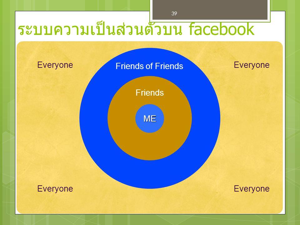 ระบบความเป็นส่วนตัวบน facebook