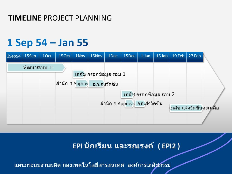 1 Sep 54 – Jan 55 TIMELINE PROJECT PLANNING