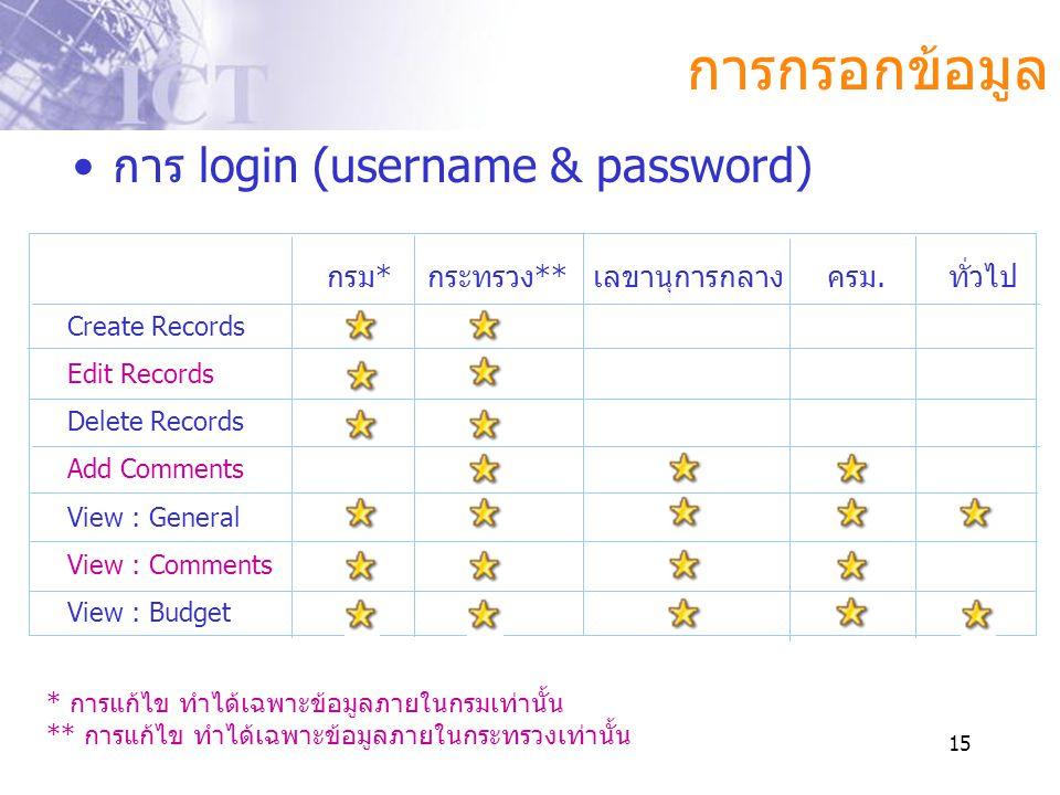 การกรอกข้อมูล การ login (username & password)