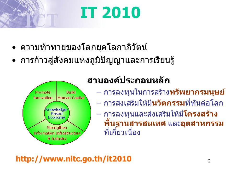 IT 2010 ความท้าทายของโลกยุคโลกาภิวัตน์