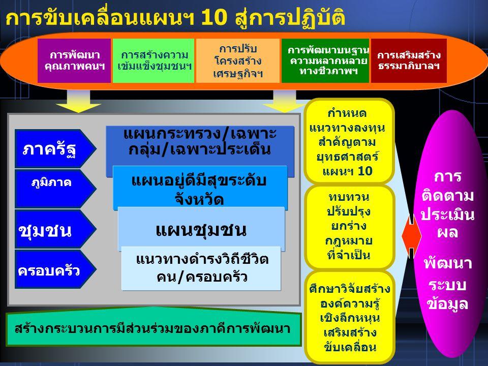 การขับเคลื่อนแผนฯ 10 สู่การปฏิบัติ