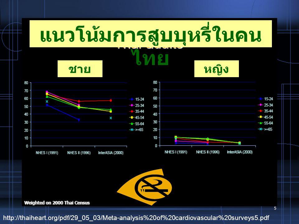 แนวโน้มการสูบบุหรี่ในคนไทย