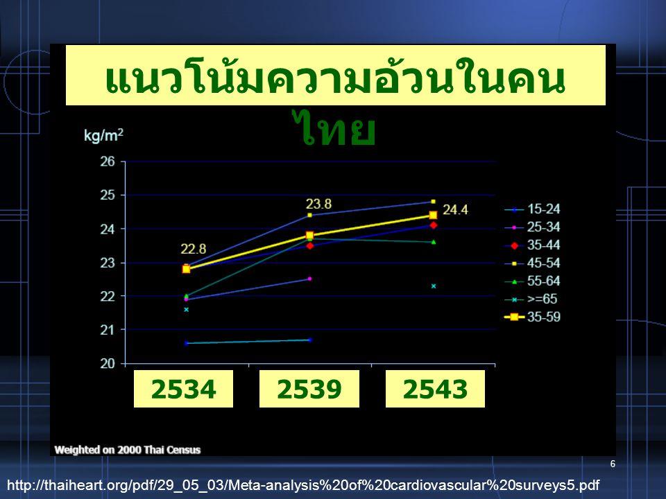 แนวโน้มความอ้วนในคนไทย