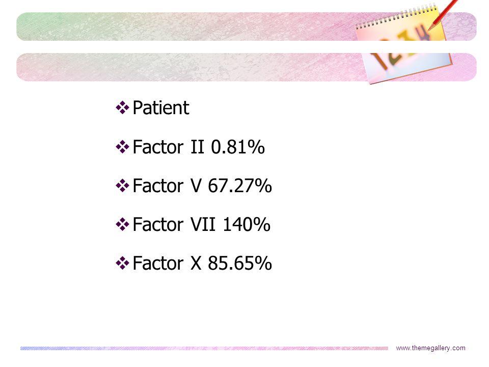 Patient Factor II 0.81% Factor V 67.27% Factor VII 140%