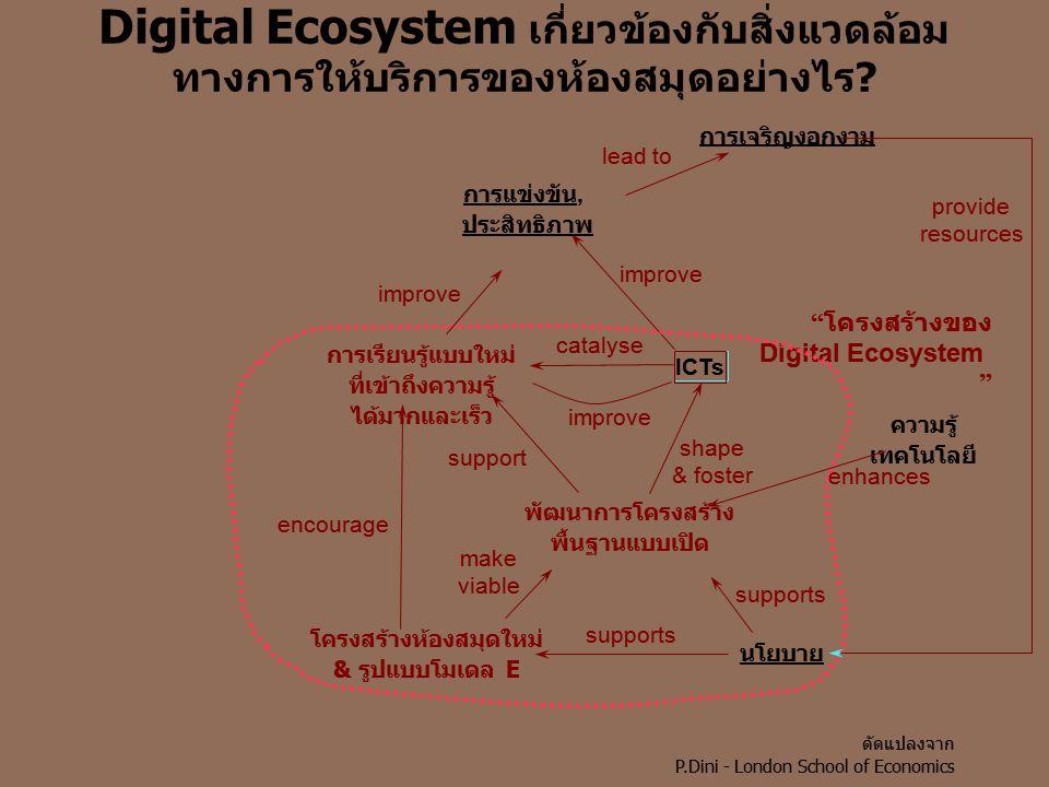 Digital Ecosystem เกี่ยวข้องกับสิ่งแวดล้อม