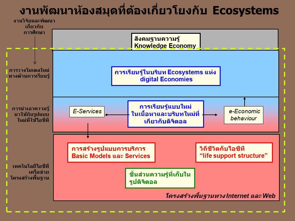 งานพัฒนาห้องสมุดที่ต้องเกี่ยวโยงกับ Ecosystems
