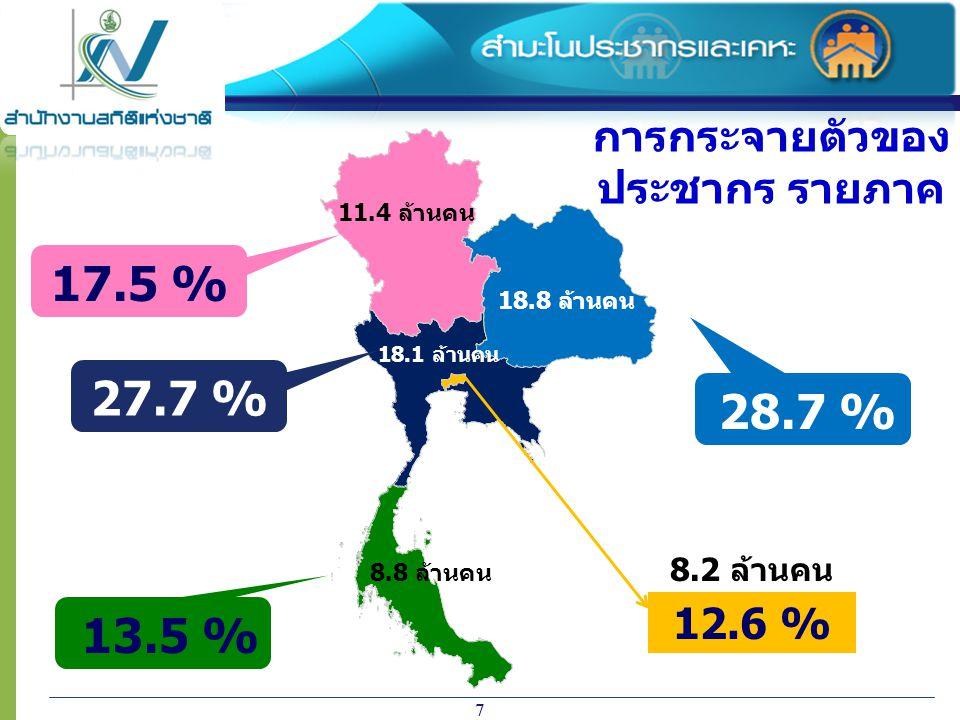 17.5 % 27.7 % 28.7 % 13.5 % การกระจายตัวของ ประชากร รายภาค 12.6 %