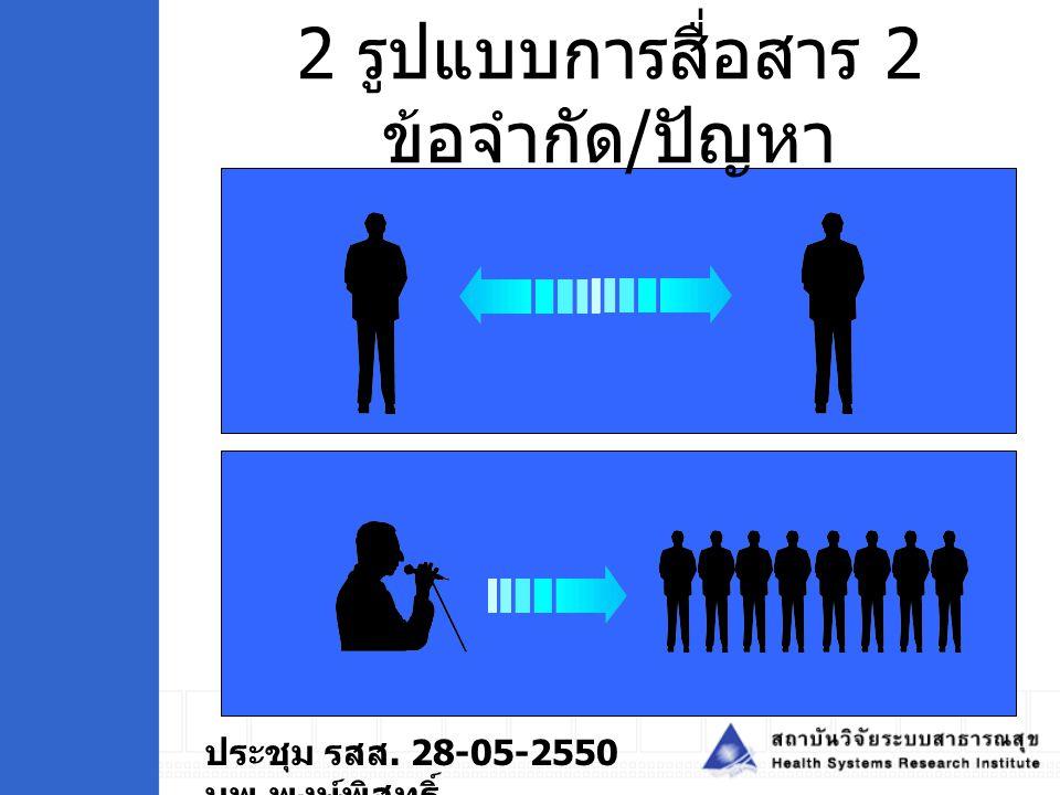 2 รูปแบบการสื่อสาร 2 ข้อจำกัด/ปัญหา