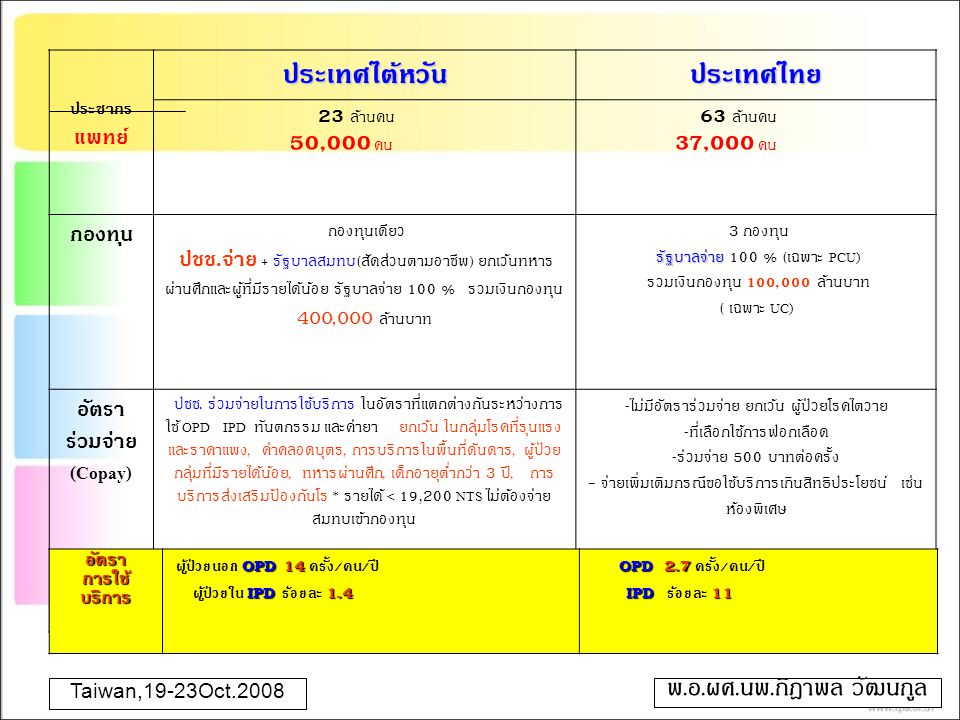 ประเทศไต้หวัน ประเทศไทย