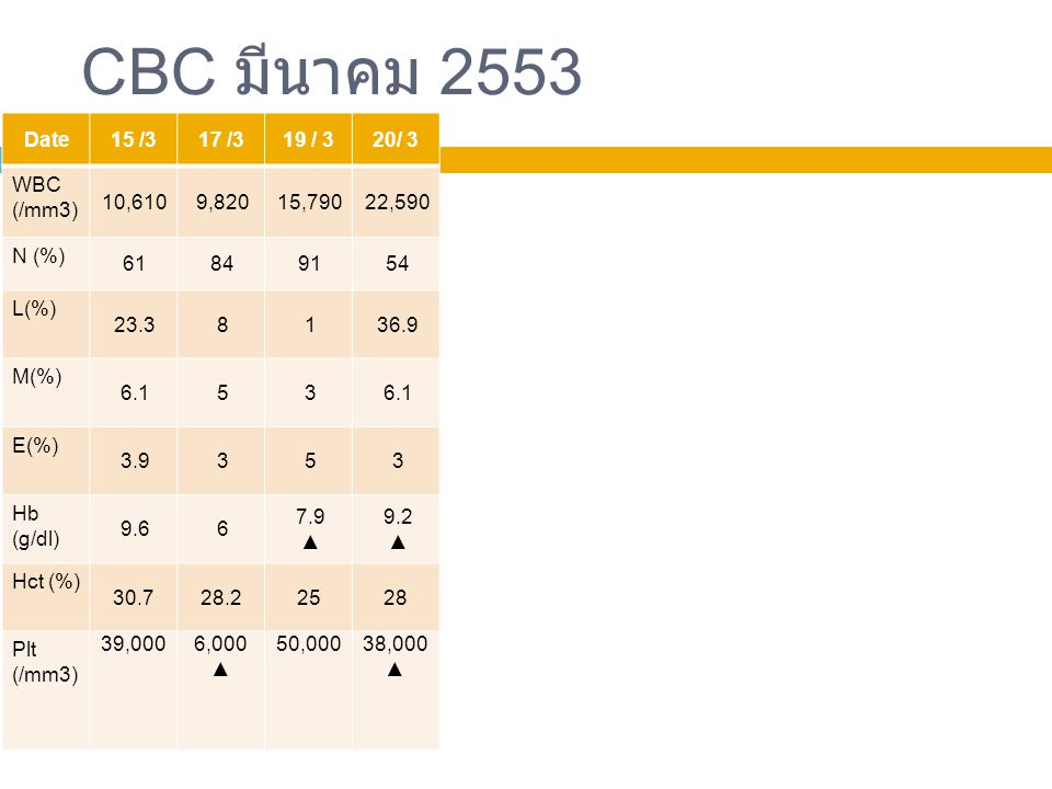 CBC มีนาคม 2553 Date 15 /3 17 /3 19 / 3 20/ 3 WBC (/mm3) 10,610 9,820