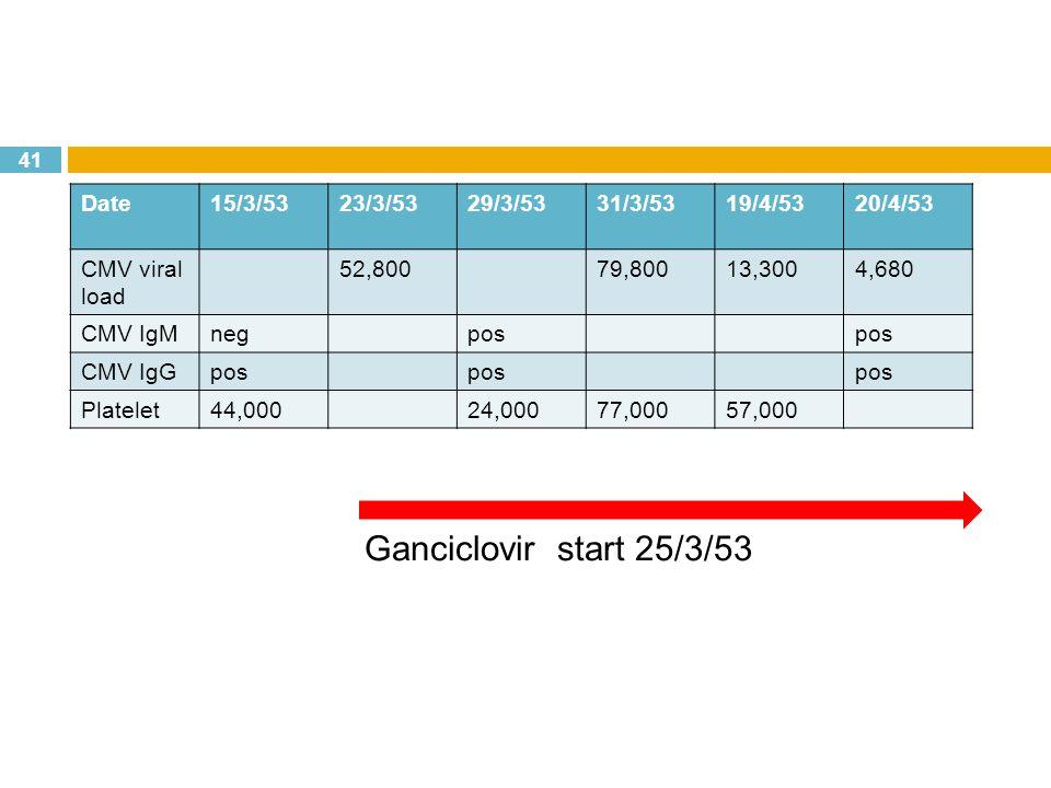 Ganciclovir start 25/3/53 Date 15/3/53 23/3/53 29/3/53 31/3/53 19/4/53
