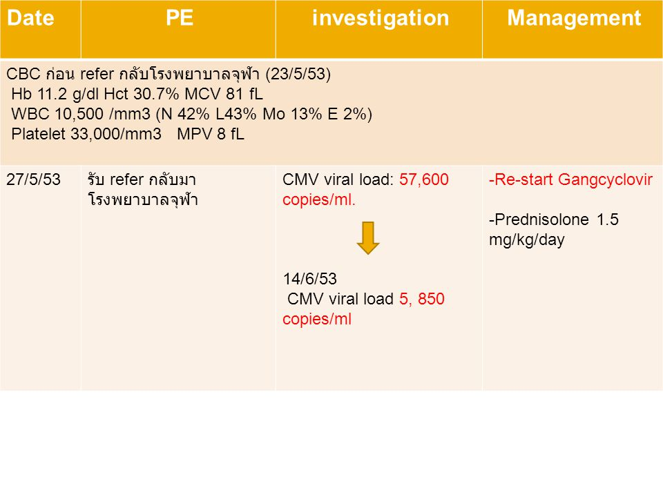 progress Date PE investigation Management