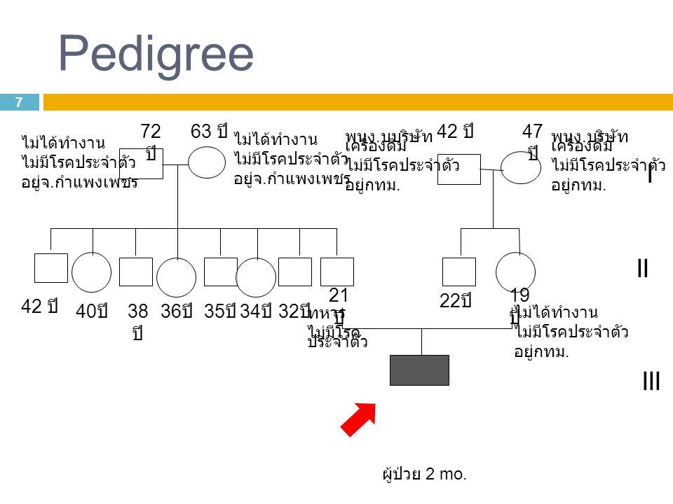 Pedigree I II III 72 ปี 63 ปี 42 ปี 47 ปี 21ปี 19ปี 22ปี 42 ปี 40ปี