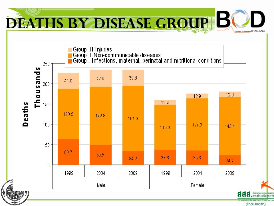 Deaths by disease group