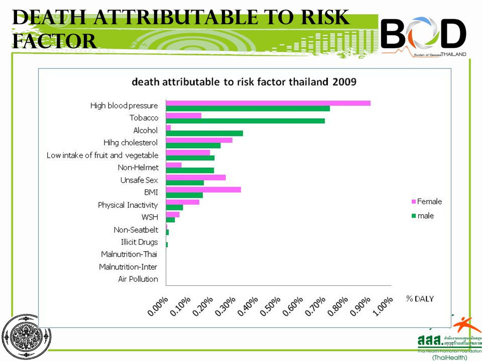 Death attributable to risk factor