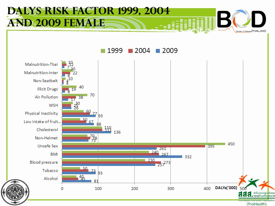 DALYs Risk factor 1999, 2004 and 2009 Female