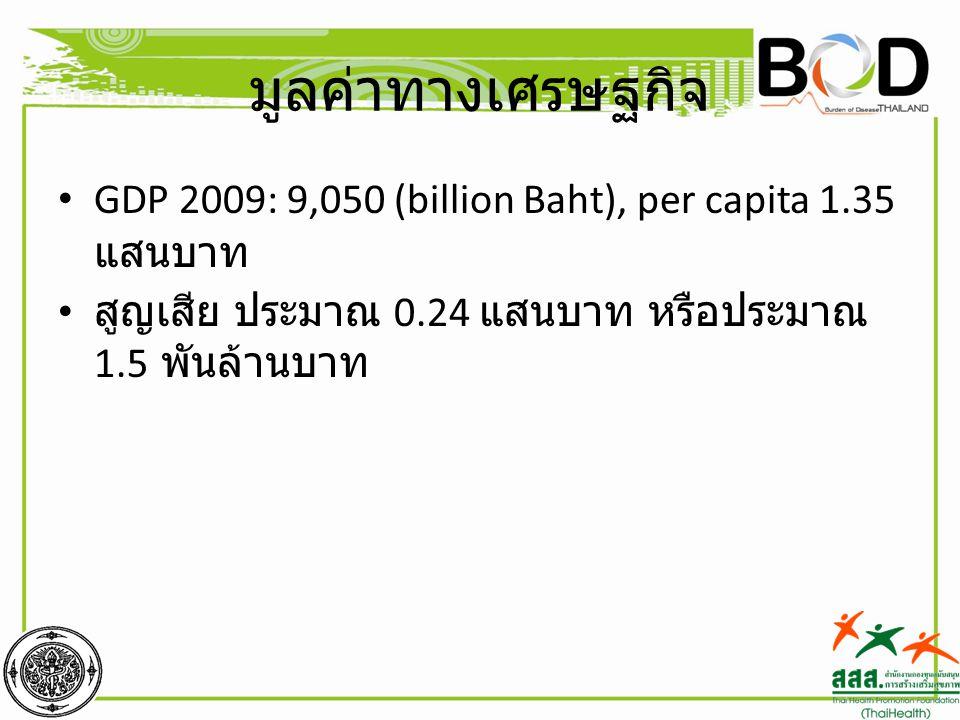 มูลค่าทางเศรษฐกิจ GDP 2009: 9,050 (billion Baht), per capita 1.35 แสนบาท.