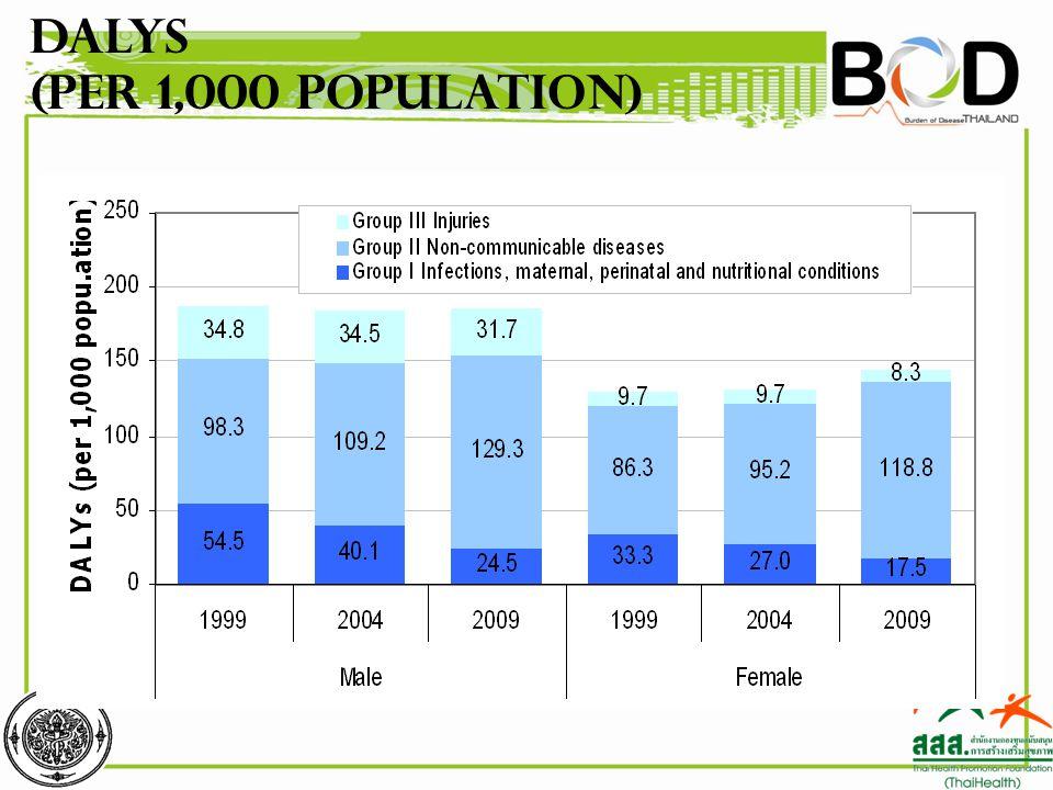 DALYs (per 1,000 population)