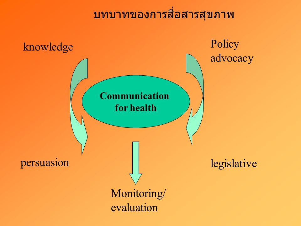 บทบาทของการสื่อสารสุขภาพ