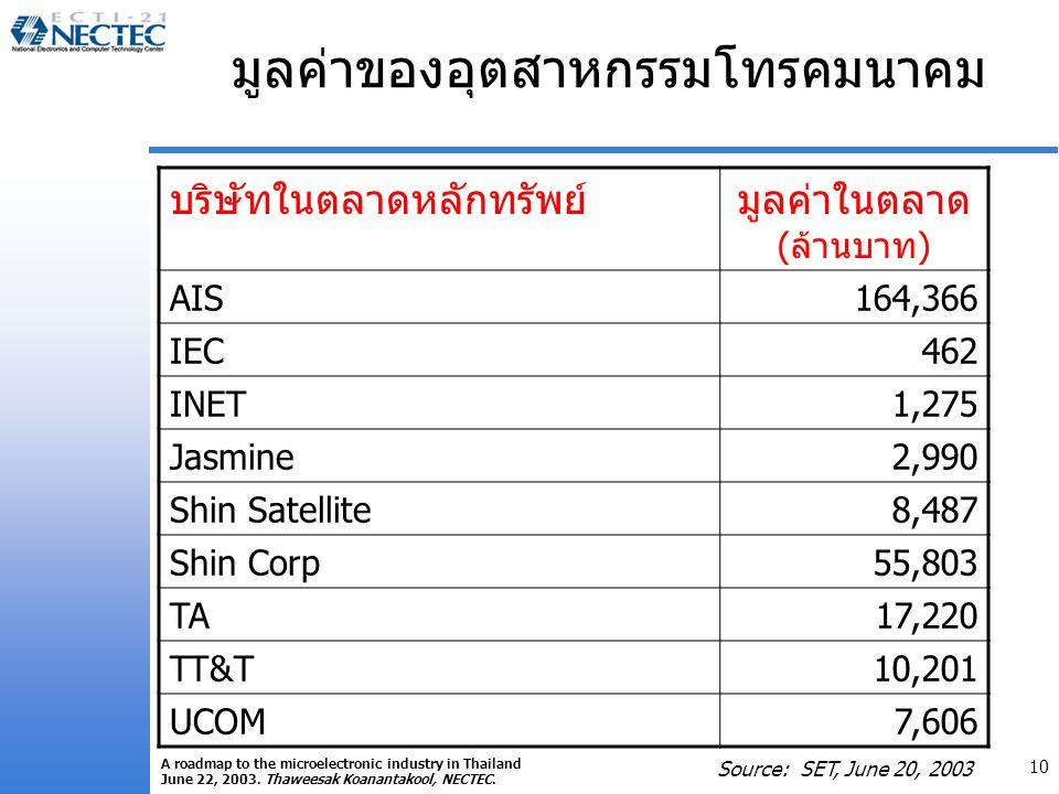 มูลค่าของอุตสาหกรรมโทรคมนาคม