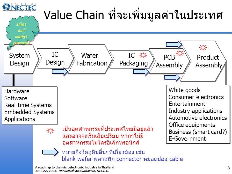 Value Chain ที่จะเพิ่มมูลค่าในประเทศ