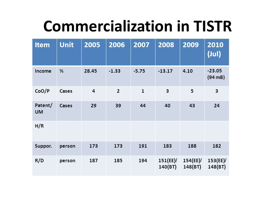 Commercialization in TISTR
