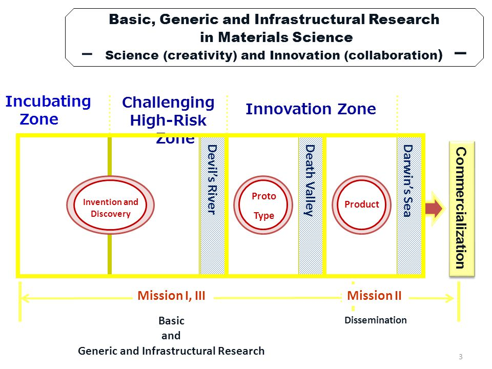- Science (creativity) and Innovation (collaboration) -